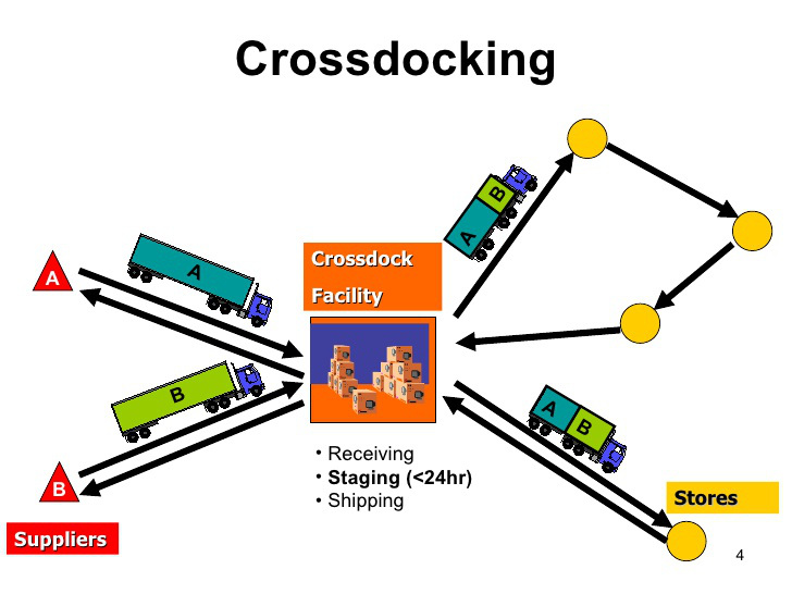cross docking - logistic
